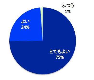 20170419_グラフ.png
