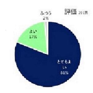 アンケート6_図①